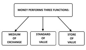 True US Dollar Money Unit Personnal Property - Money Functions